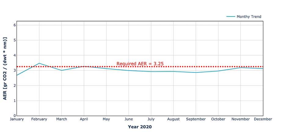 METIS - AER - actual vs target